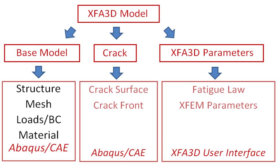 crack propagation in abaqus